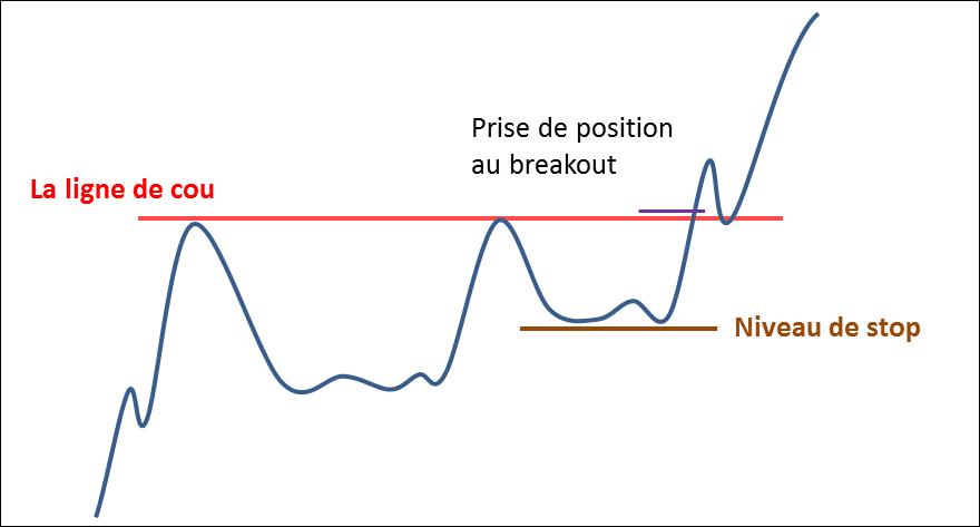Prise de position au Breakout
