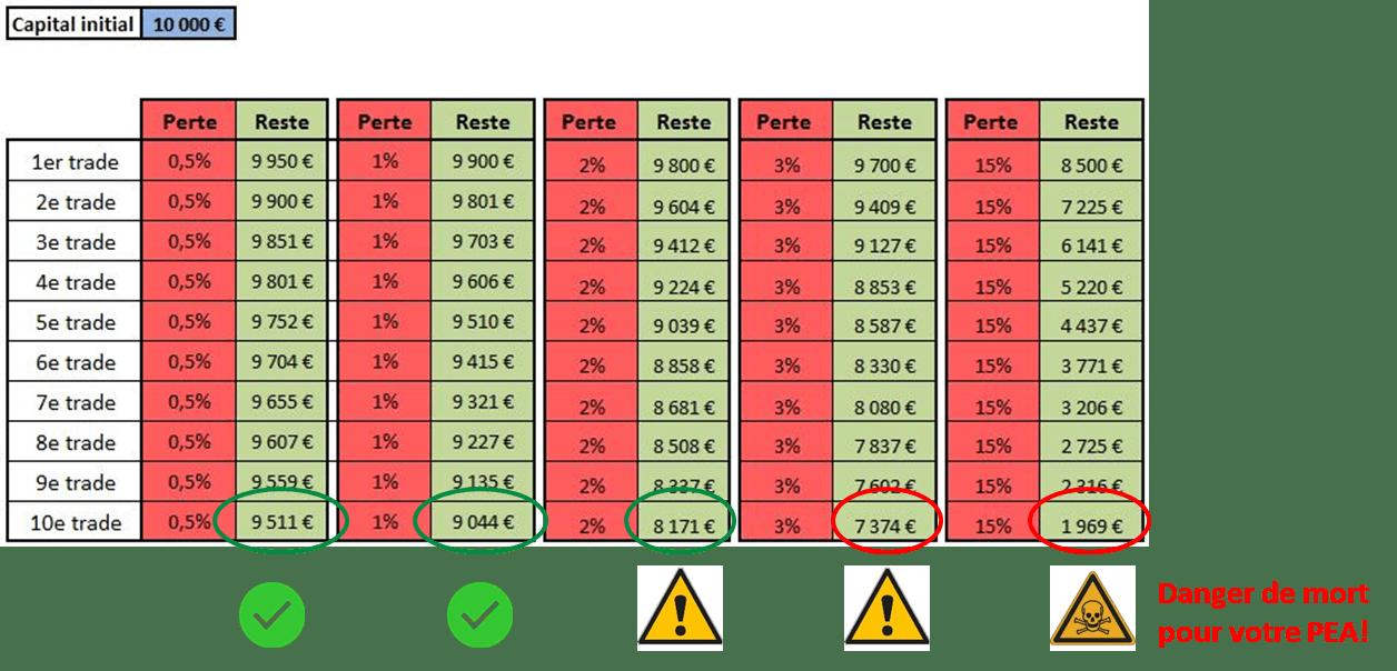 Tableau de simulation de perte par trade en bourse