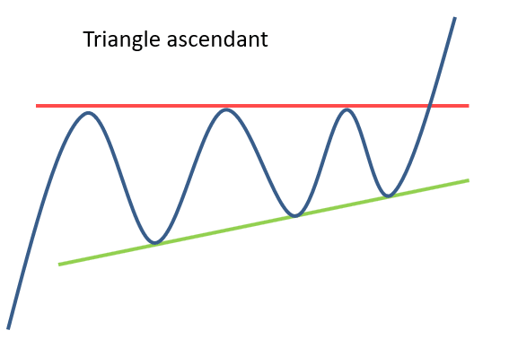 Triangle ascendant en AT