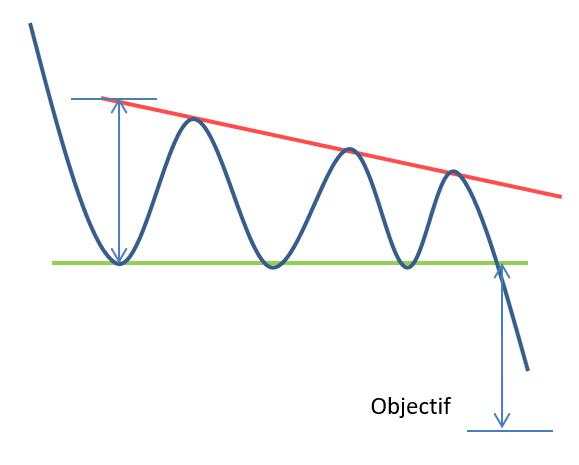 Triangle descendant objectif