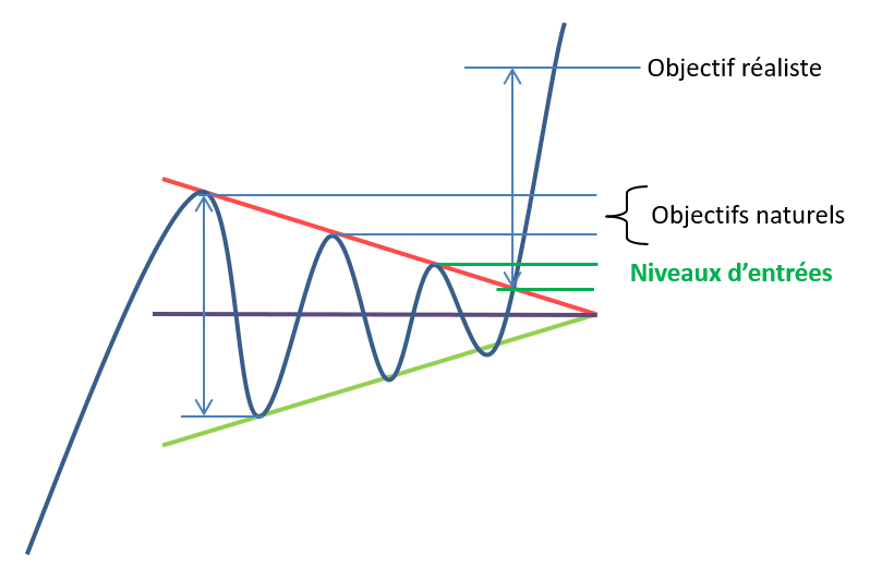 Calcul de l'objectif théorique d'un triangle symétrique en analyse technique