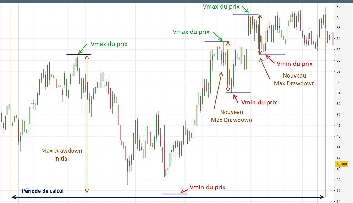 Calculer la volatilité du prix avec le max drawdown