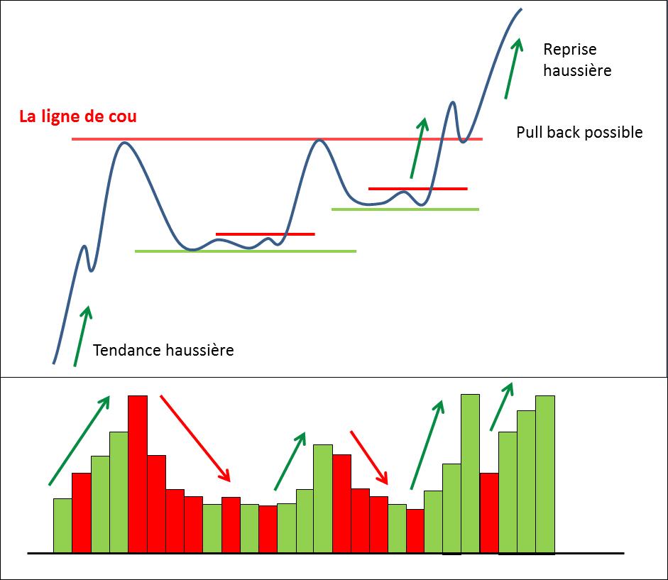 volume figure chartiste Tasse et Anse