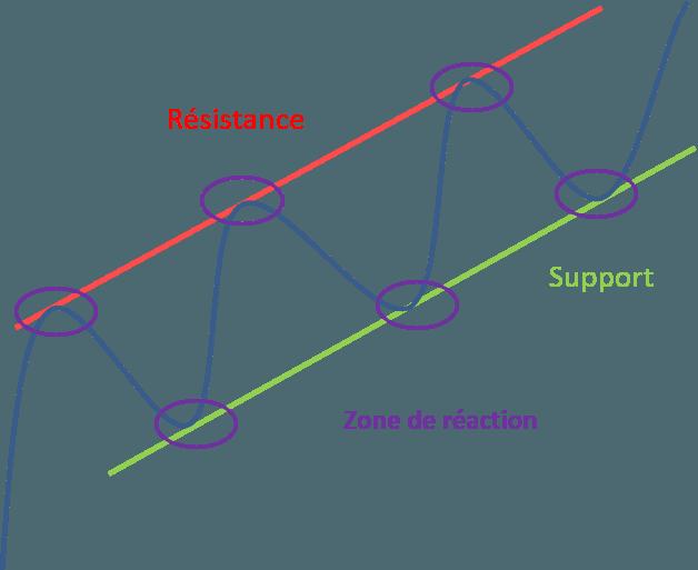 explication canal haussier en analyse technique