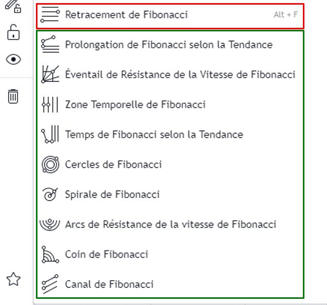 Les autres fonctions de Fibonacci disponible dans Tradingview