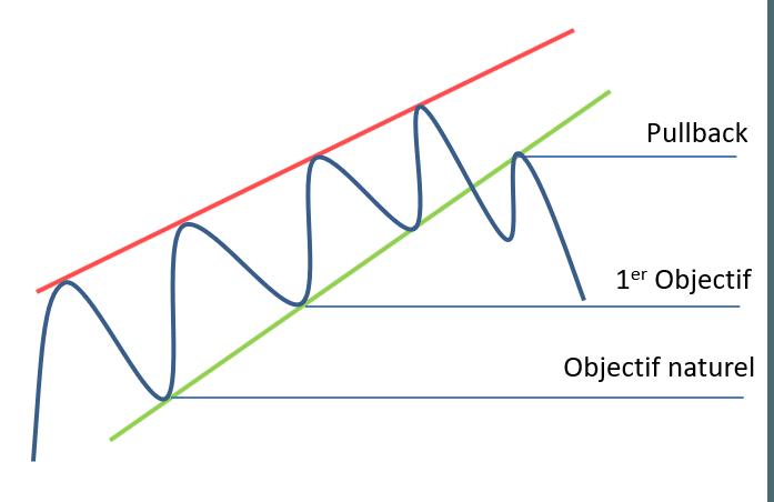 objectifs graphiques sur un biseau descendant