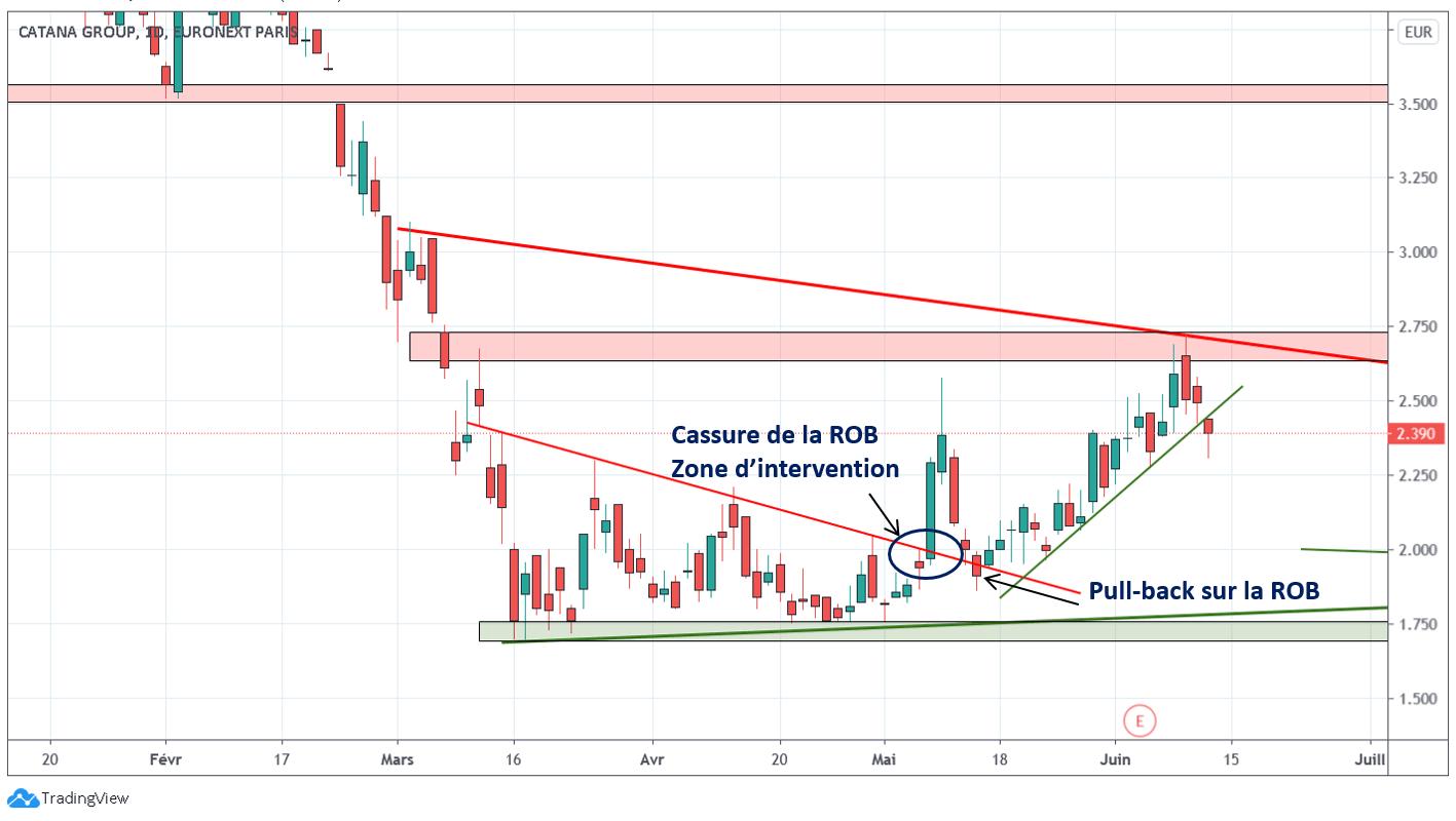Catana Group le prix casse à la baisse son support oblique haussier