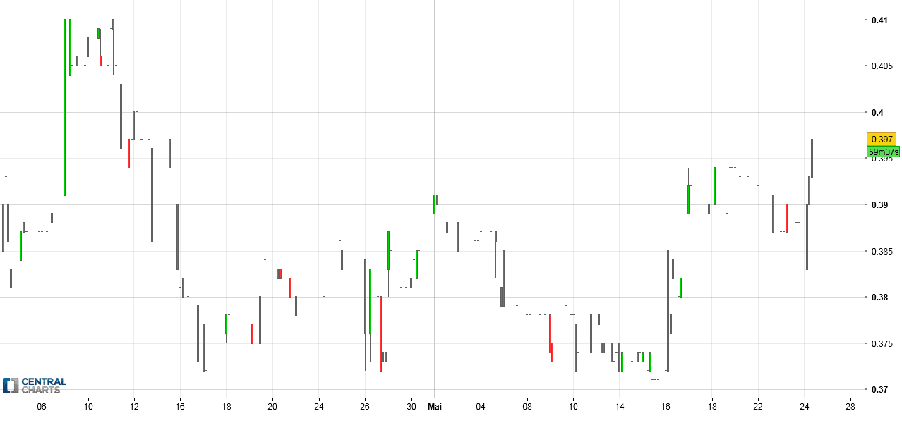 Manque liquidité sur le titre