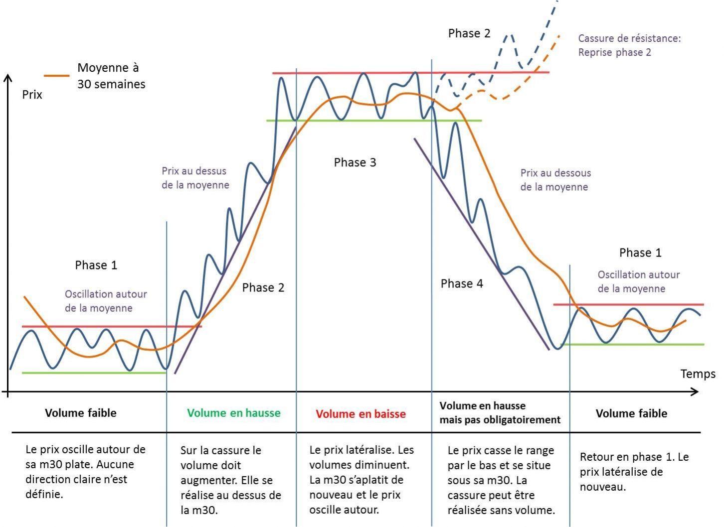 Les 4 phases de Stan Weinstein