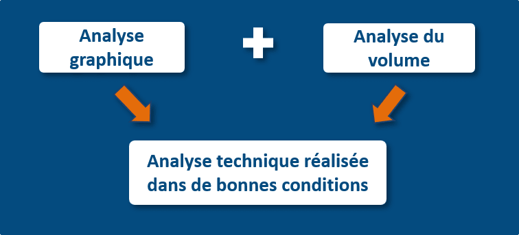 Comprendre le volume en bourse