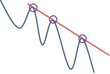 Ligne de tendance baissière