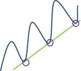 Ligne de tendance haussière