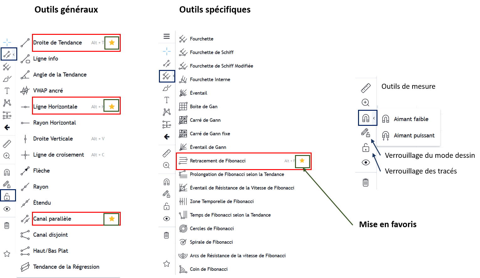 outils graphiques disponibles dans tradingview