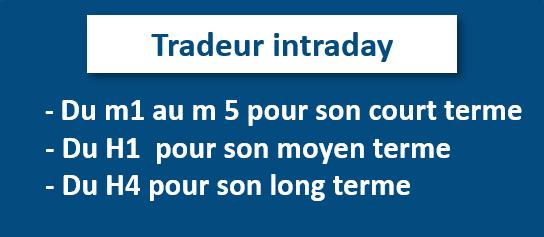 Trader intraday