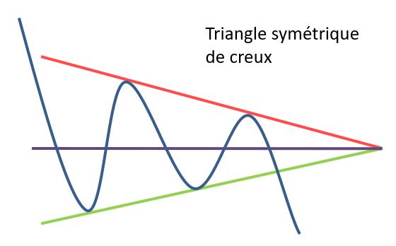 triangle symétrique de creux en AT