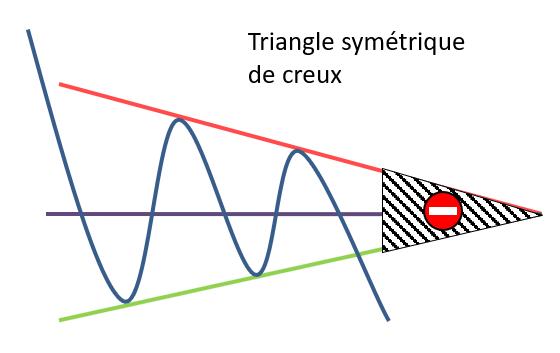 Triangle symétrique de sommet zone invalidation