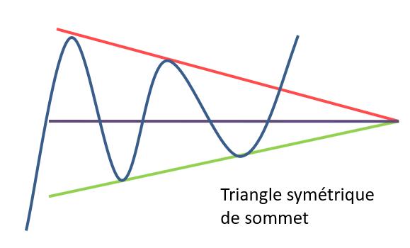 Triangle symétrique