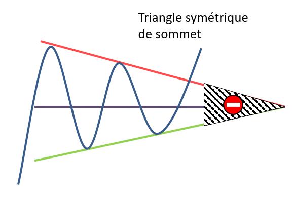 Triangle symétrique de creux zone invalidation
